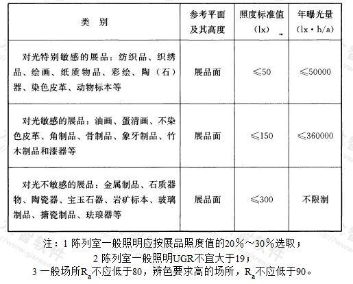 表5.3.8-3 博物馆建筑陈列室展品照度标准值及年曝光量限值