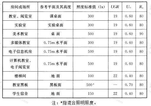 表5.3.7 教育建筑照明标准值