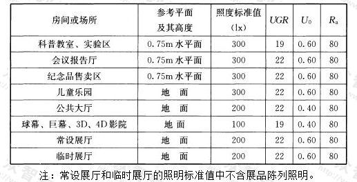 表5.3.8-2 科技馆建筑照明标准值