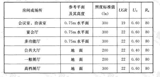 表5.3.9 会展建筑照明标准值