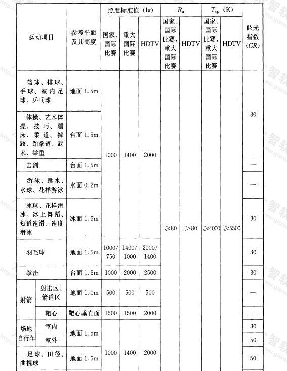 表5.3.12-2 有电视转播的体育建筑照明标准值