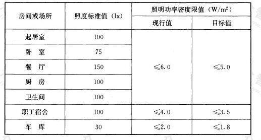 表6.3.1 住宅建筑每户照明功率密度限值