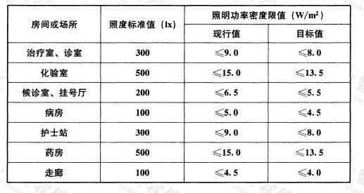 表6.3.6 医疗建筑照明功率密度限值