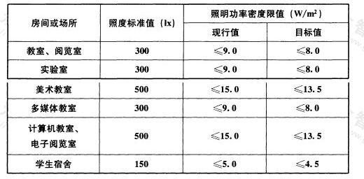 表6.3.7 教育建筑照明功率密度限值