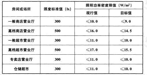 表6.3.4 商店建筑照明功率密度限值