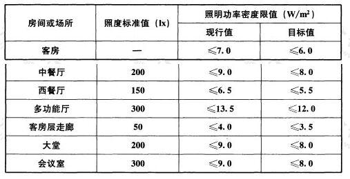表6.3.5 旅馆建筑照明功率密度限值