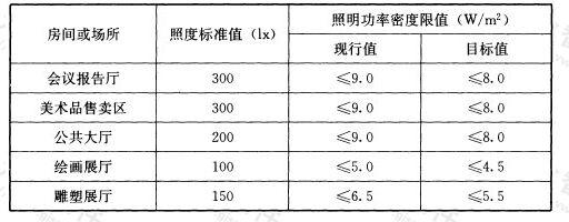 表6.3.8-1 美术馆建筑照明功率密度限值