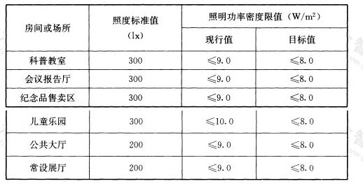 表6.3.8-2 科技馆建筑照明功率密度限值