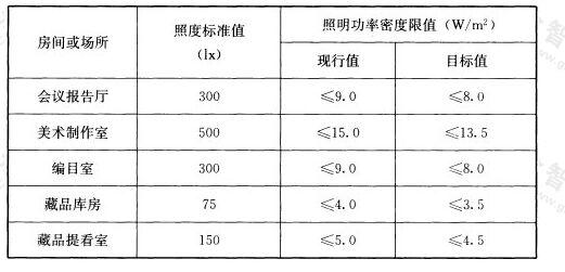 表6.3.8-3 博物馆建筑其他场所照明功率密度限值
