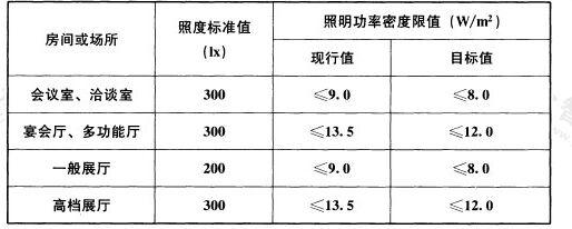 表6.3.9 会展建筑照明功率密度限值