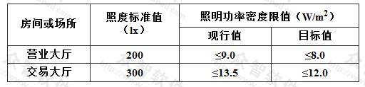 表6.3.11 金融建筑照明功率密度限值