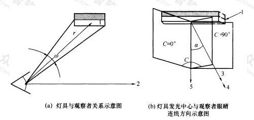 图A.0.1-1 统一眩光值计算参数示意图