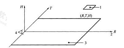 图A.0.1-2 以观察者位置为原点的位置指数坐标系统(R,T,H)