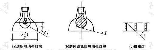 图2 遮光角示意