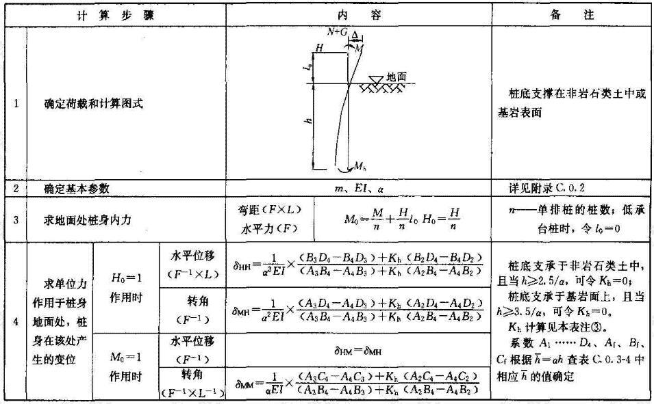 单桩基础或垂直于外力作用平面的单排桩基础