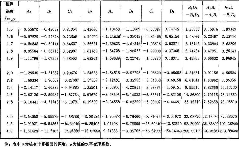 影响函数值表
