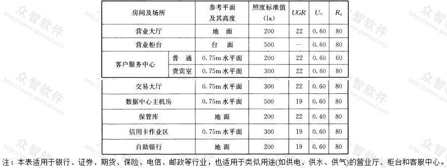 表5.3.11 金融建筑照明标准值