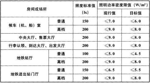 表6.3.10 交通建筑照明功率密度限值