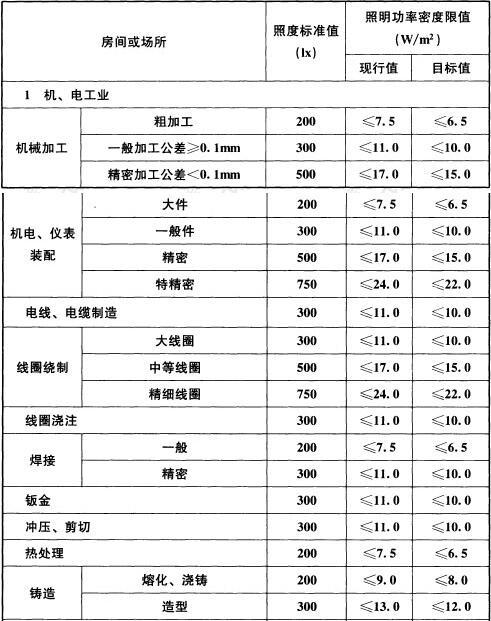 表6.3.12 工业建筑非爆炸危险场所照明功率密度限值