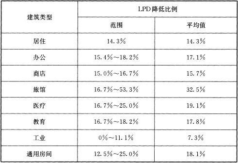 表3 新旧标准的LPD限值对比