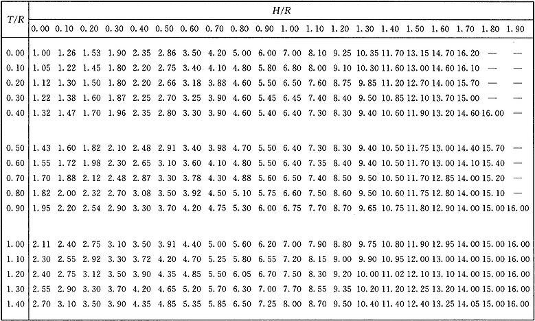 表A.0.1 位置指数表