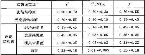 表E.0.5 结构面抗剪断(抗剪)强度参数经验取值表