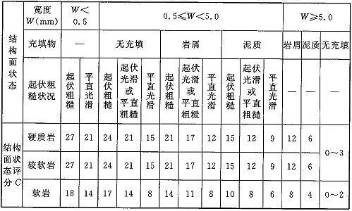 表N.0.9-3 结构面状态评分