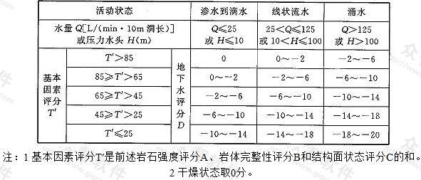 表N.0.9-4 地下水评分