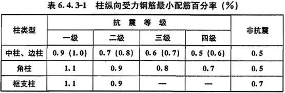柱纵向受力钢筋最小配筋百分率(%)