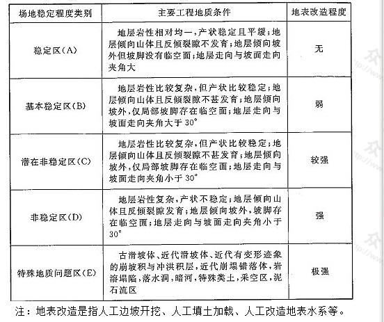 表4 三峡工程移民选址场地稳定程度分区