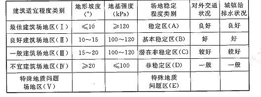 表5 三峡工程移民选址场地建筑适宜程度分区