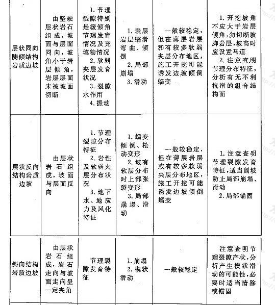 表8 岩质边坡分类(按岩体结构)