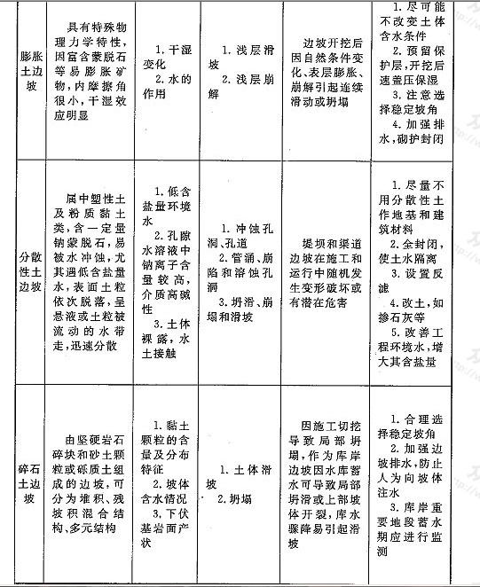 表9 土质边坡分类(按土层性质)
