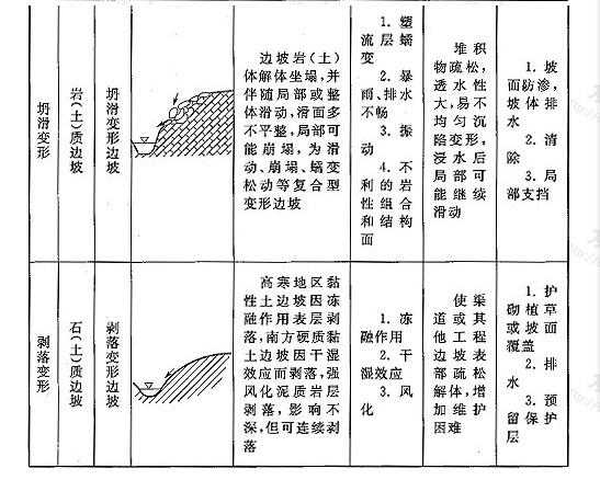 表10 变形边坡分类
