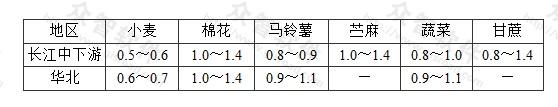 表12 我国部分地区农作物要求的地下水位埋深临界值(m)