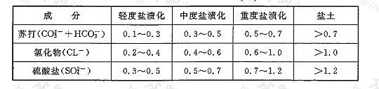 表14 土壤盐渍化程度分级(%)