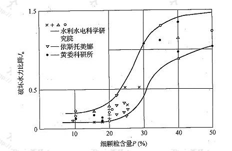图1 破坏水力比降与细颗粒含量关系曲线