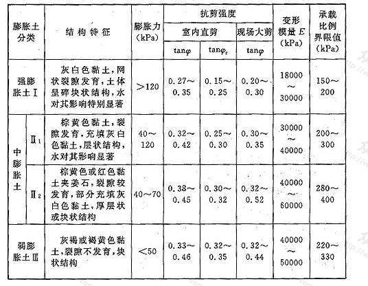 表19 膨胀土工程地质分类