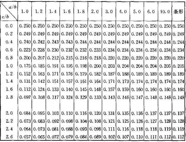 矩形面积上均布荷载作用下角点附加应力系数α