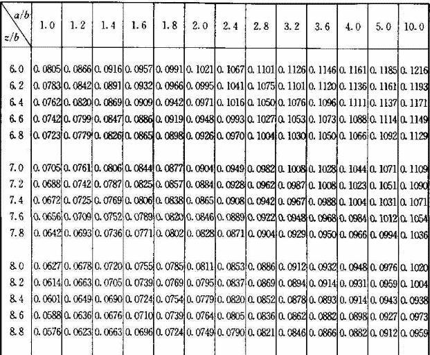 矩形面积上均布荷载作用下角点平均附加应力系数α