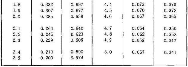 (d)圆形面积上均布荷载作用下中点的附加应力系数α与平均附加应力系数 α