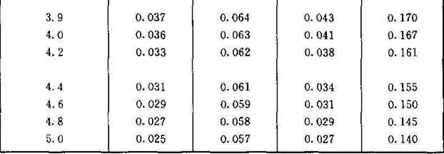 圆形面积上三角形分布荷载作用下边点的附加应力系数α与平均附加应力系数 α