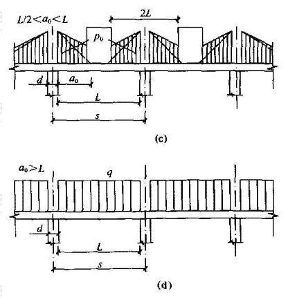 砌体墙下条形桩基连续承台梁计算简图