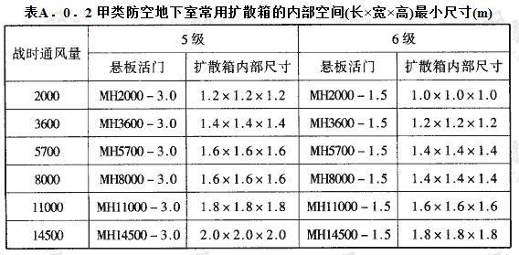 甲类防空地下室常用扩散箱的内部空间(长×宽×高)最小尺寸(m)