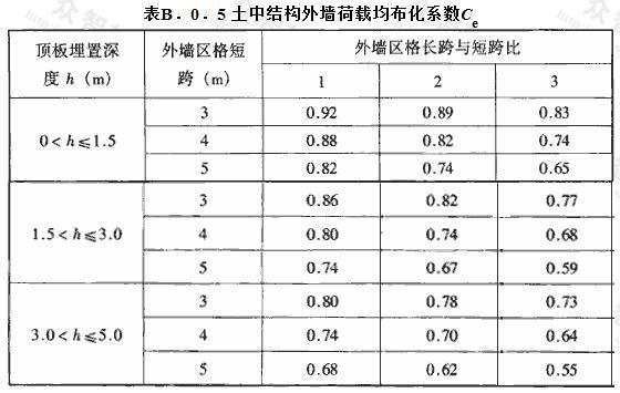 土中结构外墙荷载均布化系数Ce