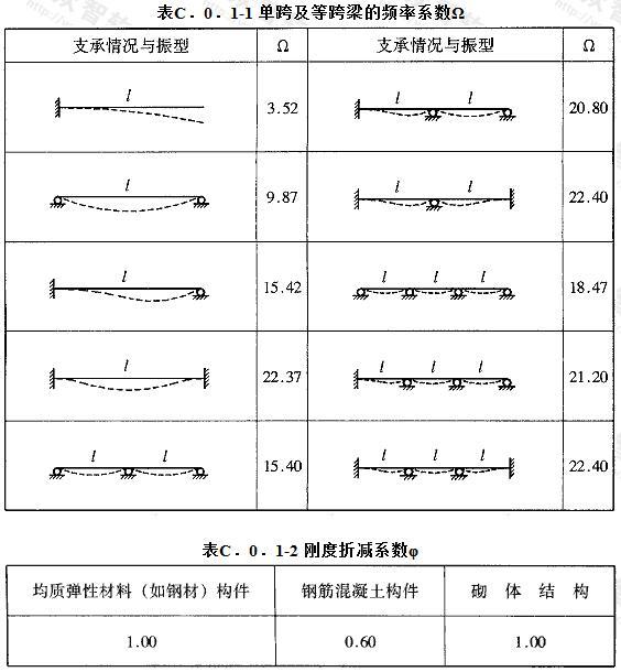 单跨及等跨梁的频率系数Ω及刚度折减系数φ