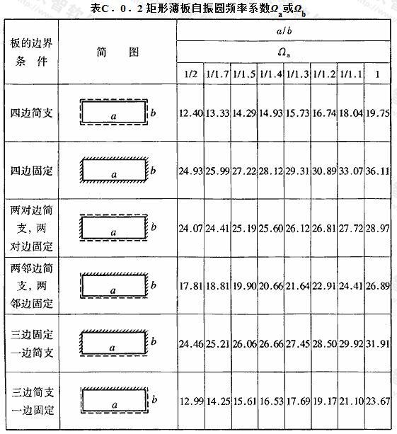 矩形薄板自振圆频率系数Ωa