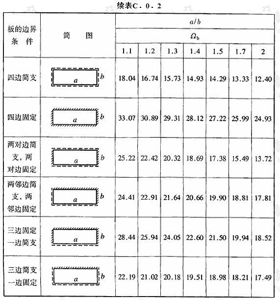 矩形薄板自振圆频率系数Ωb