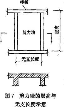 剪力墙的层高与无支长度示意