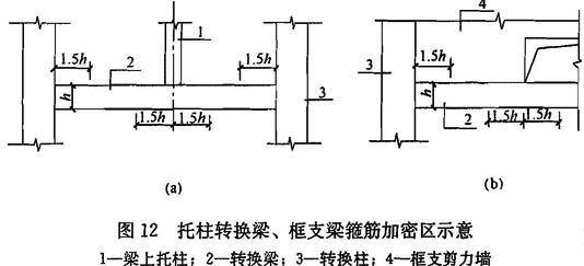 托柱转换梁、框支梁箍筋加密区示意